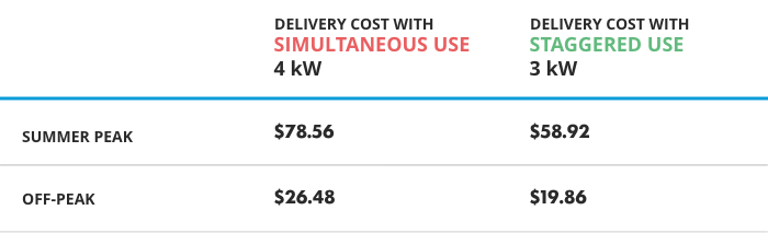 Chart showing how simultaneous use and staggered use affect delivery costs during summer peak and off-peak periods.