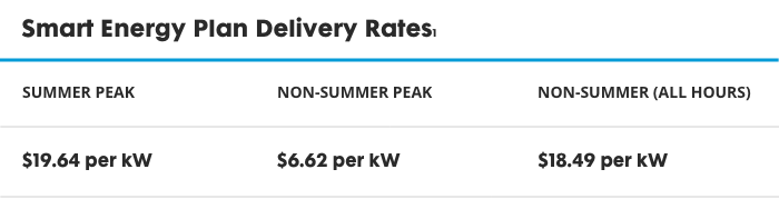 Delivery rates on the Smart Energy Plan. Summer Peak rate is $19.64 per kilowatt. Summer Off-Peak rate is $6.62 per kilowatt. Non-Summer rate is $18.49 per kilowatt.