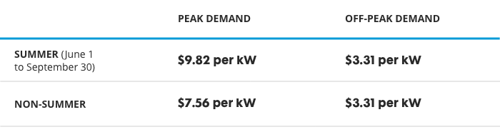 From June 1 to September 30, peak demand rate is $9.96 per kilowatt. Off Peak demand rate is $3.66 per kilowatt. Non-Summer Peak demand rate is $7.66 per kilowatt. Non-Summer Off Peak demand rate is $3.36 per kilowatt. For both Summer and Non-Summer Usage is $0.11 per kilowatt hour.