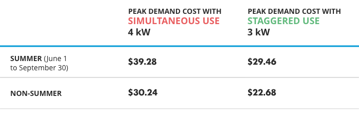 Chart showing how simultaneous use and staggered use affect delivery costs during summer peak, and non-summer peak.