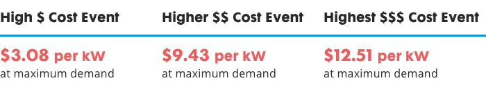 Chart showing the delivery and supply event costs, adding them to show the combination event cost. High Cost Event. $3.08 per kW at maximum demand. Higher Cost Event. $9.43 per kW at maximum demand. Highest Cost Event. $12.51 per kW at maximum demand.