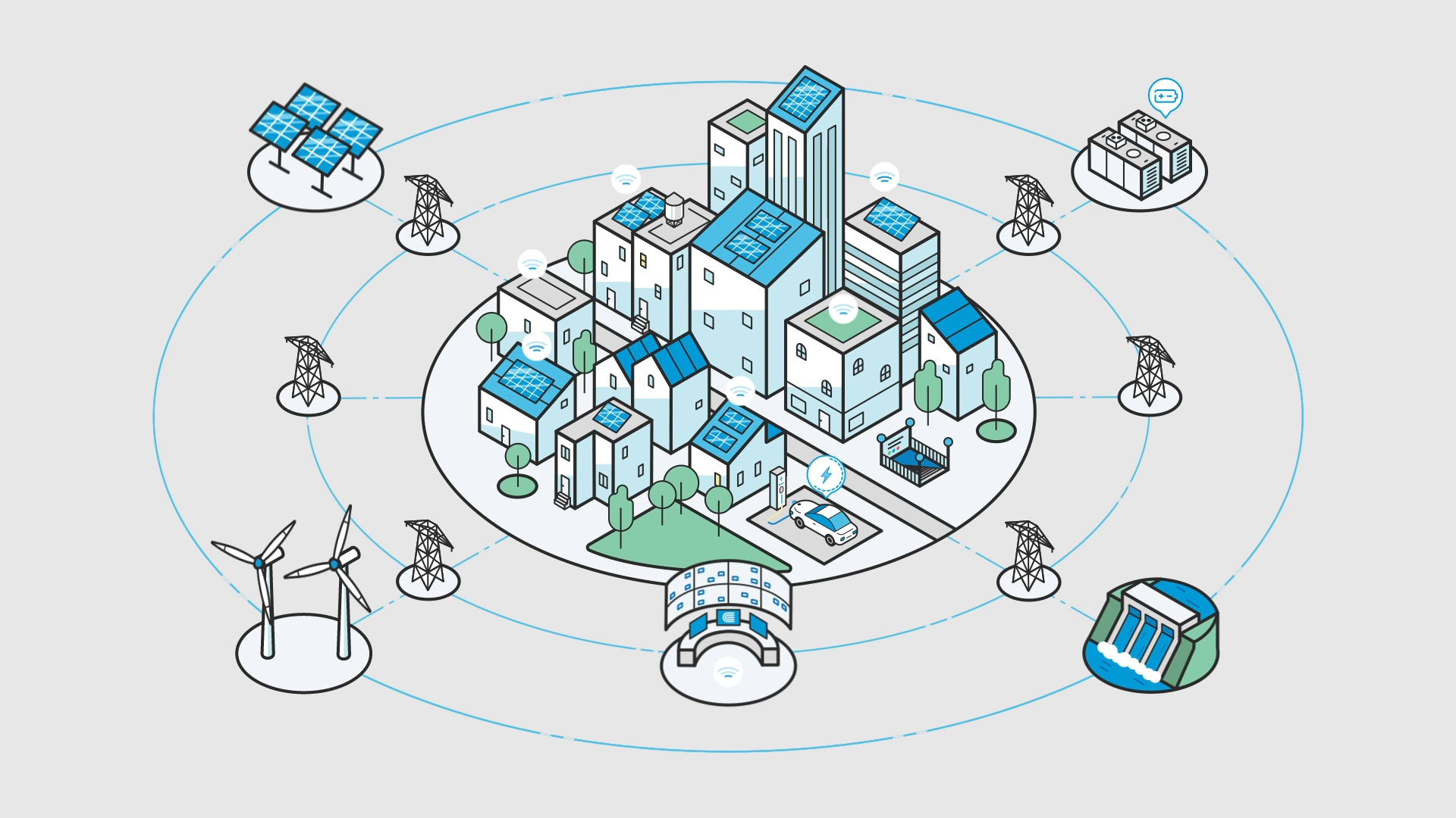 A city is shown on top of a circular grid, powered by electricity. Natural gas, solar and hydro power also connect in to the circular grid to help power the houses and building in the city.