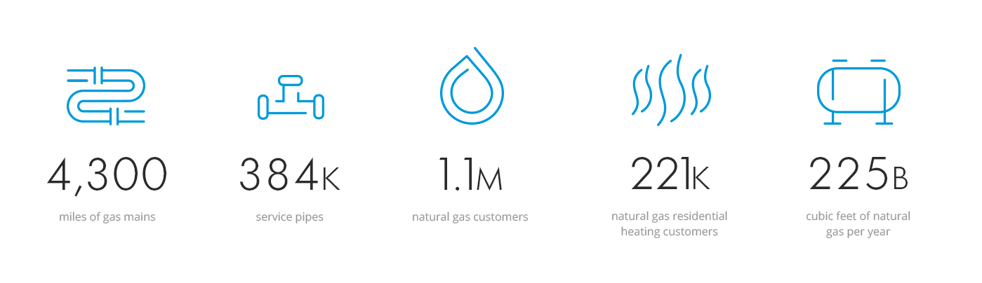 Our natural gas operations: manage 4,300 miles of gas mains, 384 service pipes, 225 billion curbic feet of natural gas per year, serve 1.1 million natural gas customers, and 221 thousand residential heating customers.