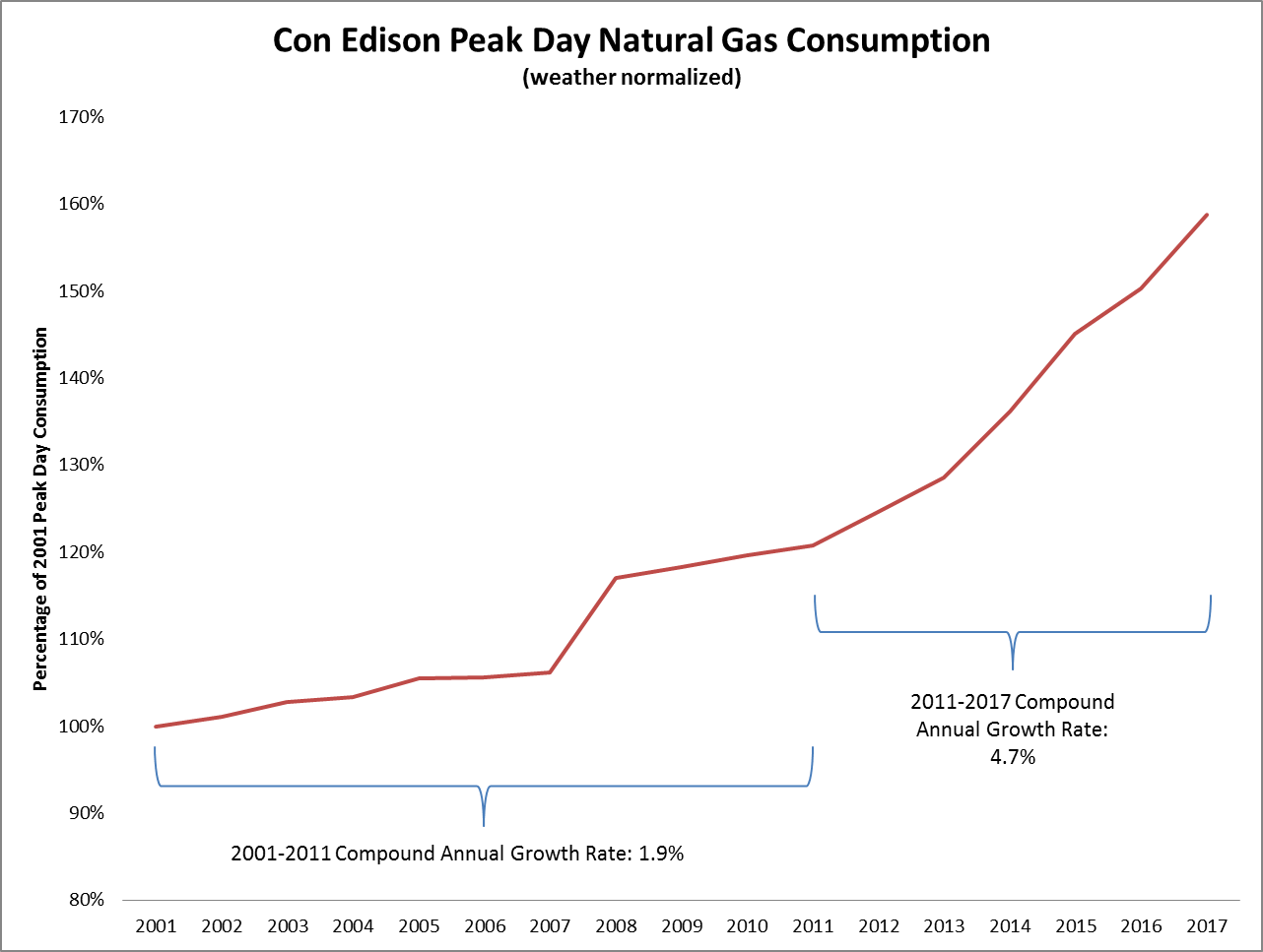 A graph depicting Peach Day Natural Gas consumption