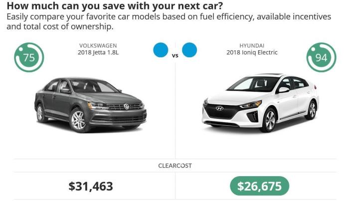 A view of the Con Edison Cars Marketplace comparison tool, which allows customers to compare pricing and features for cars.