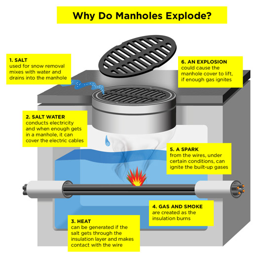 Manhole covers explode due to built-up gases lighting on fire because of a variety of factors.